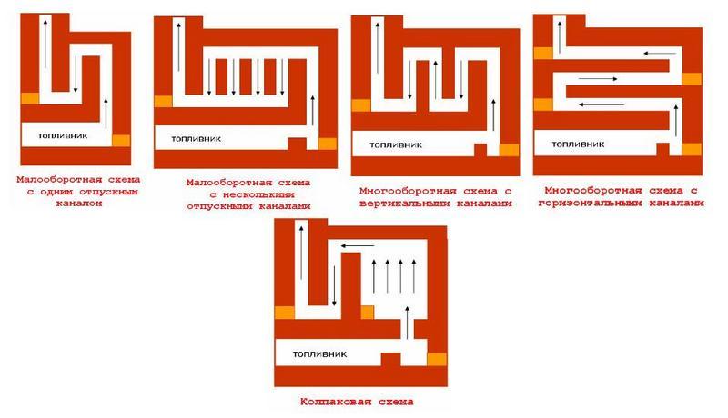 Классификация дымоходов