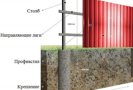 Елементи монтажу паркану з профнастилу